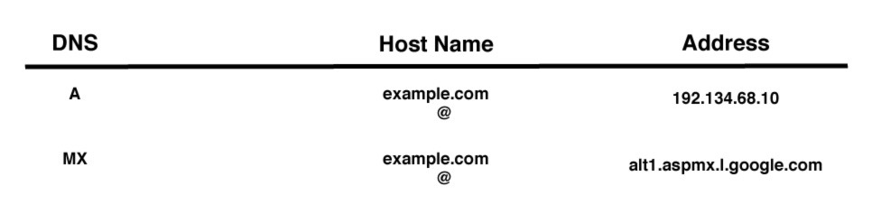 DNS Explained In Plain English