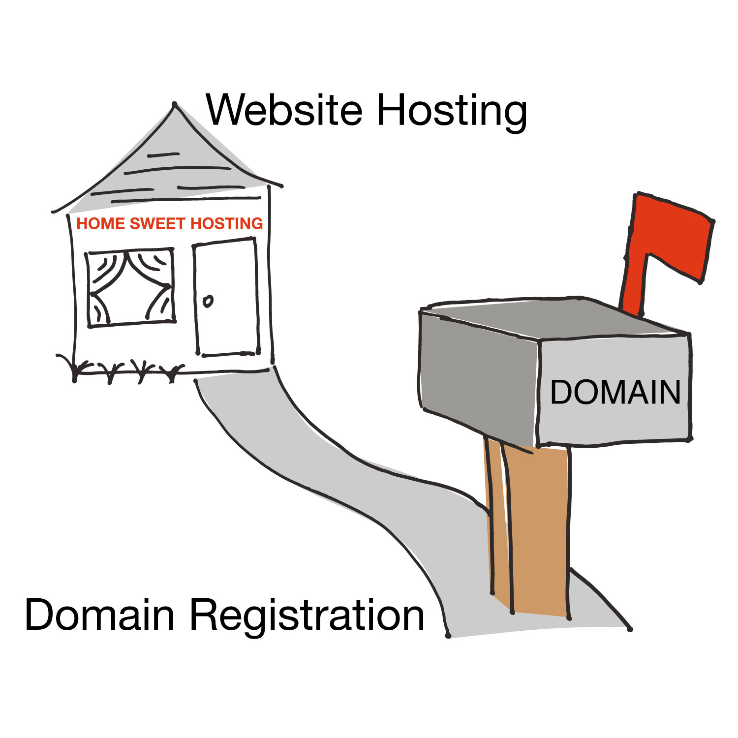 Website hosting domain registration